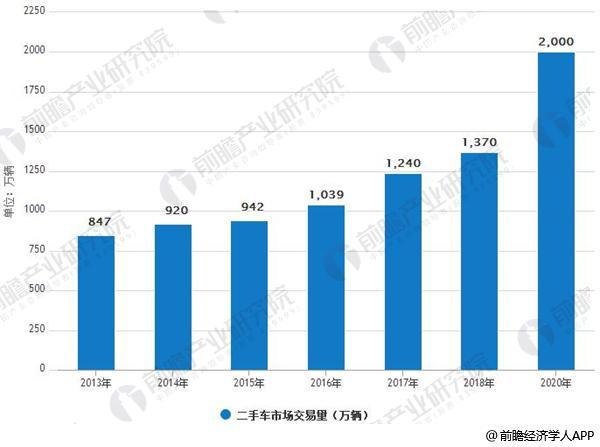 2013-2020年中国二手车市场交易量情况