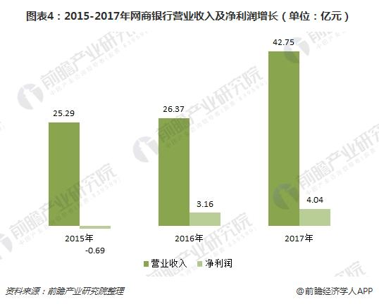 图表4:2015-2017年网商银行营业收入及净利润增长(单位:亿元)
