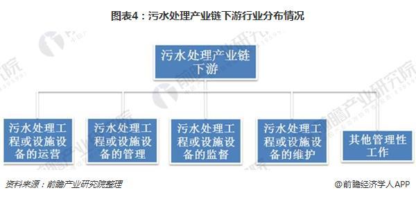 图表4:污水处理产业链下游行业分布情况