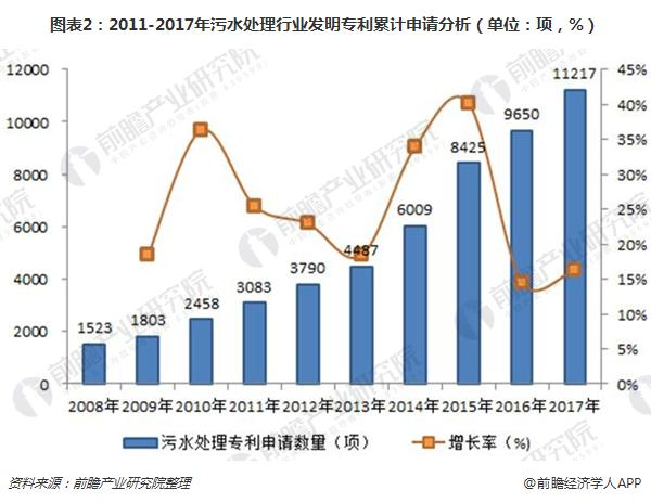 图表2:2011-2017年污水处理行业发明专利累计申请分析(单位:项,%)