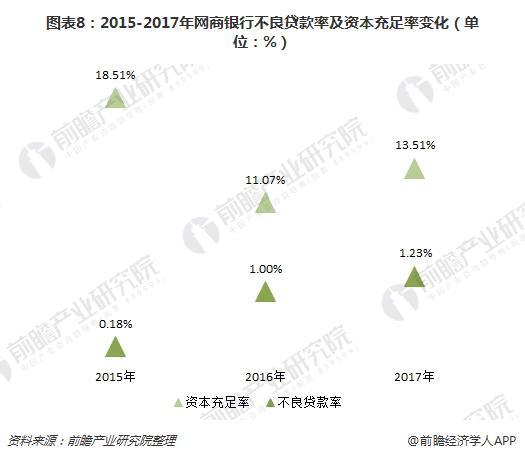图表8:2015-2017年网商银行不良贷款率及资本充足率变化(单位:%)