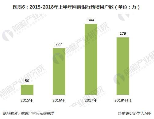 图表6:2015-2018年上半年网商银行新增用户数(单位:万)