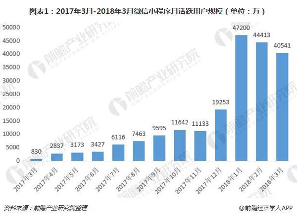 图表1:2017年3月-2018年3月微信小程序月活跃用户规模(单位:万)