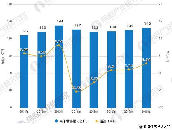 2011-2018年果汁零售量及增长情况