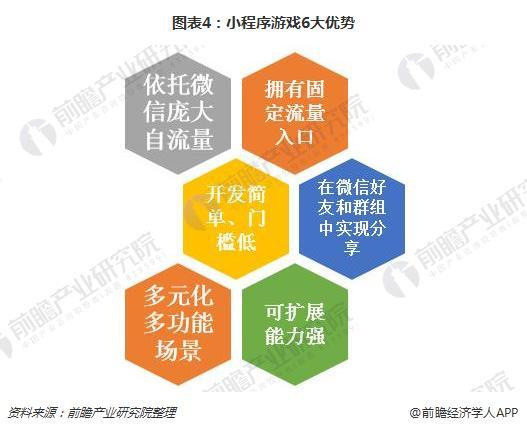 图表4:小程序游戏6大优势
