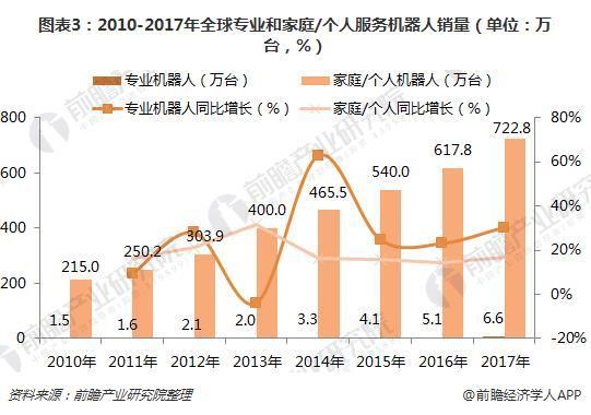 图表3:2010-2017年全球专业和家庭/个人服务机器人销量(单位:万台,%)