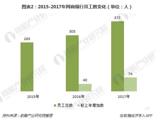 图表2:2015-2017年网商银行员工数变化(单位:人)