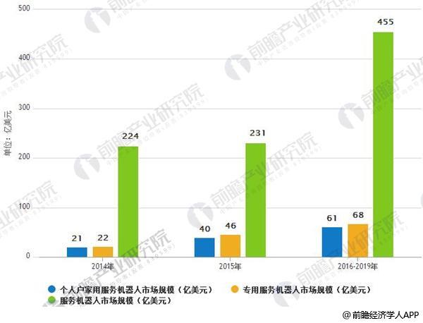2014 -2019年全球服务机器人市场规模情况及预测