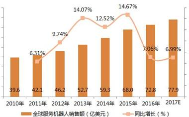 全球服务机器人市场规模增速放缓