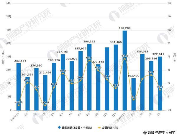 2017-2018年5月葡萄酒进口及增长情况