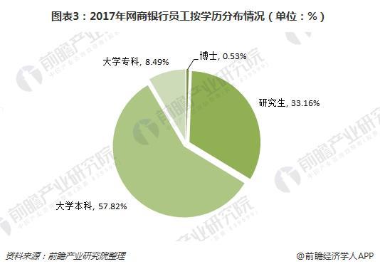 图表3:2017年网商银行员工按学历分布情况(单位:%)