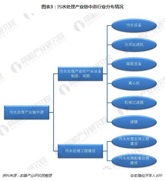 图表3:污水处理产业链中游行业分布情况