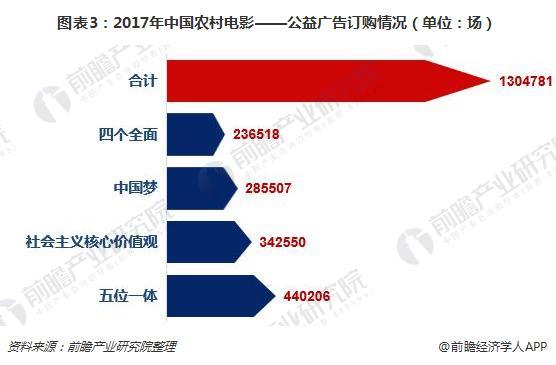 图表3:2017年中国农村电影——公益广告订购情况(单位:场)