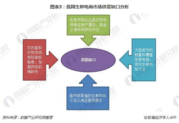 图表3:我国生鲜电商市场供需缺口分析