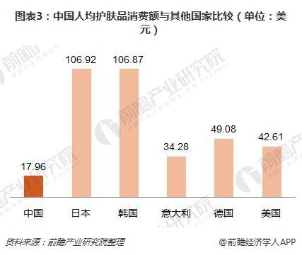 图表3:中国人均护肤品消费额与其他国家比较(单位:美元)