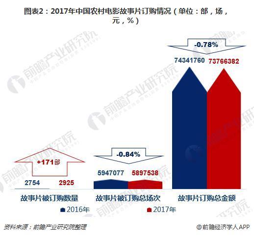 图表2:2017年中国农村电影故事片订购情况(单位:部,场,元,%)