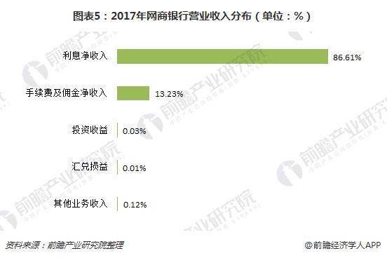 图表5:2017年网商银行营业收入分布(单位:%)