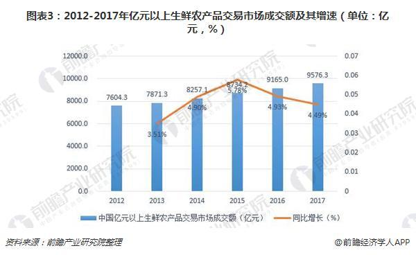 图表3:2012-2017年亿元以上生鲜农产品交易市场成交额及其增速(单位:亿元,%)