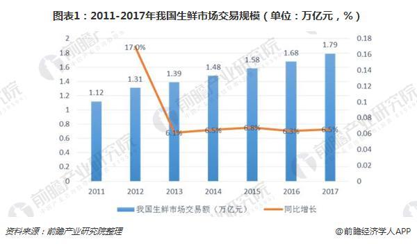 图表1:2011-2017年我国生鲜市场交易规模(单位:万亿元,%)