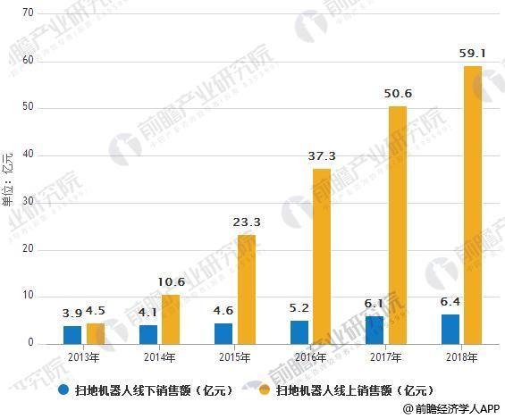 2013-2018年中国扫地机器人线下及线上销售额情况