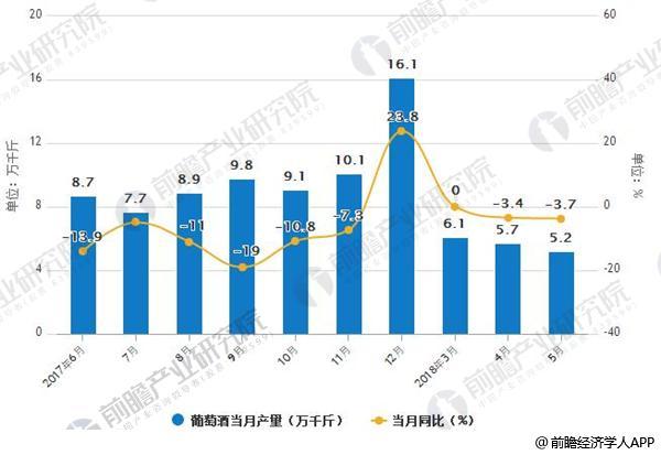2017-2018年5月葡萄酒产量及增长情况