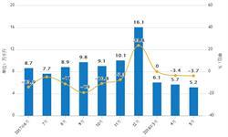 1-5月葡萄酒累计产量达30.2万千升 同比下滑3.2%