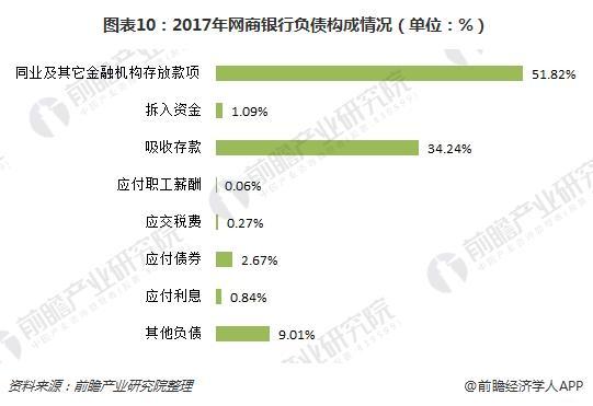 图表10:2017年网商银行负债构成情况(单位:%)