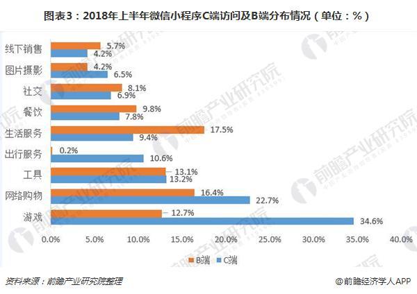 图表3:2018年上半年微信小程序C端访问及B端分布情况(单位:%)