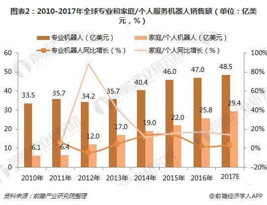 图表2:2010-2017年全球专业和家庭/个人服务机器人销售额(单位:亿美元,%)