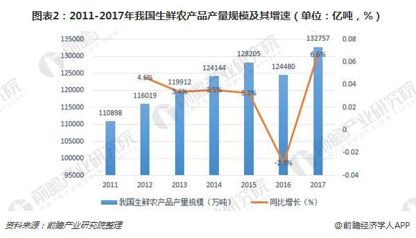 图表2:2011-2017年我国生鲜农产品产量规模及其增速(单位:亿吨,%)