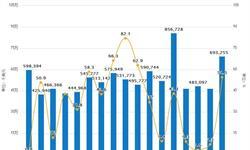1-5月奶粉进口金额达2965.7百万美元 同比增长24.9%