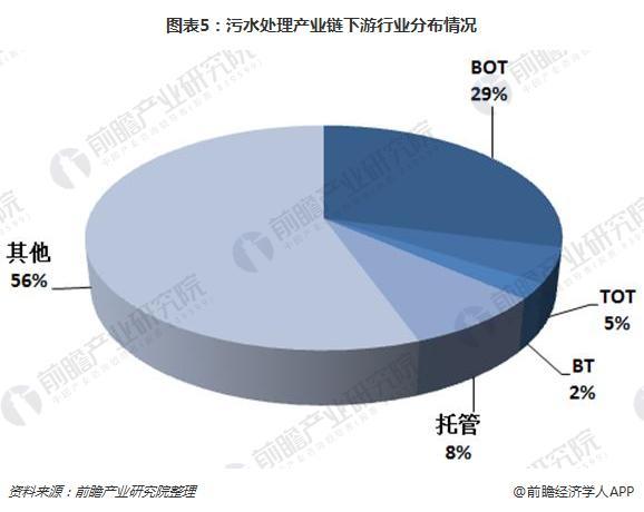 图表5:污水处理产业链下游行业分布情况