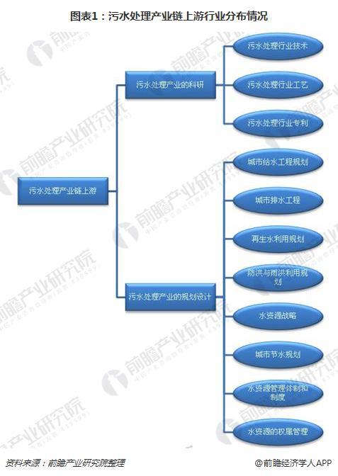 图表1:污水处理产业链上游行业分布情况