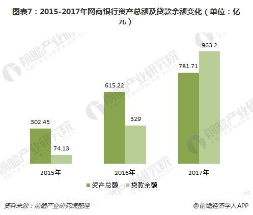 图表7:2015-2017年网商银行资产总额及贷款余额变化(单位:亿元)