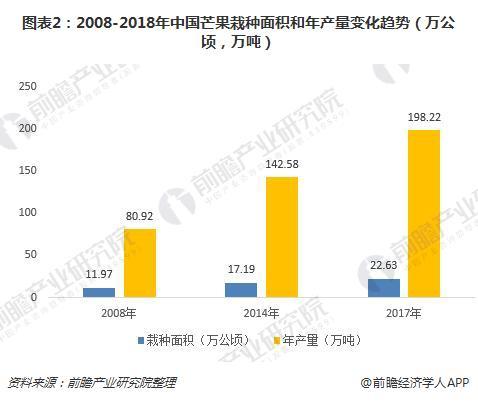 图表2:2008-2018年中国芒果栽种面积和年产量变化趋势(万公顷,万吨)