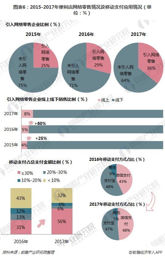 图表6:2015-2017年便利店网络零售情况及移动支付应用情况(单位:%)