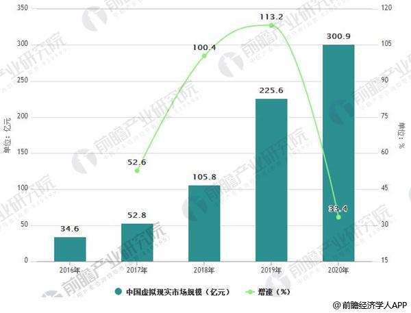 2016-2020年中国虚拟现实市场规模及增长情况预测