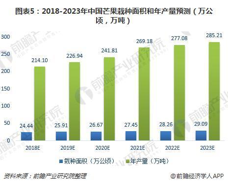 图表5:2018-2023年中国芒果栽种面积和年产量预测(万公顷,万吨)