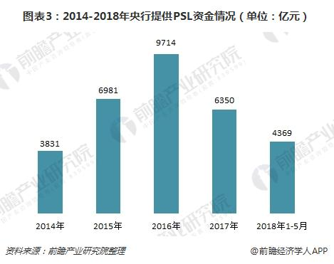 图表3:2014-2018年央行提供PSL资金情况(单位:亿元)