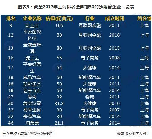 图表5:截至2017年上海排名全国前50的独角兽企业一览表