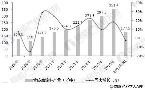 中国重防腐涂料行业产量规模及增长情况