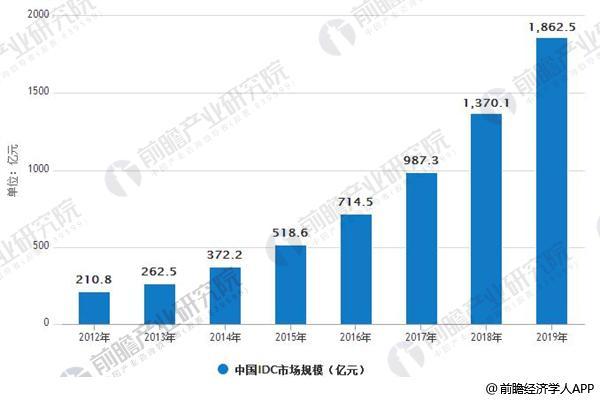 2012-2019年中国IDC市场规模情况