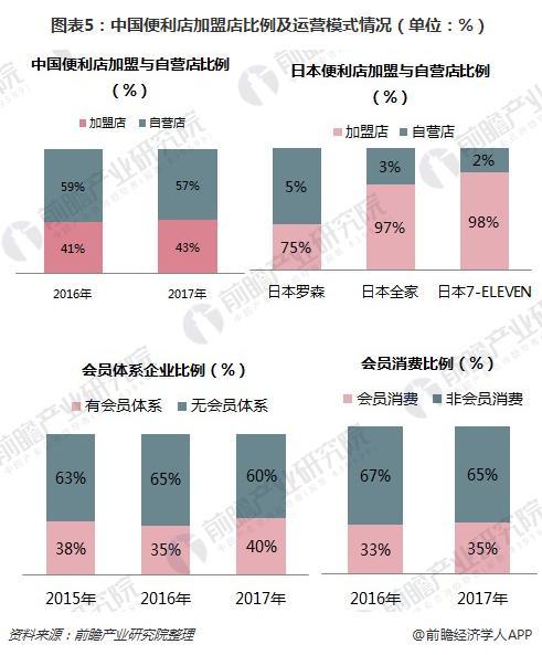 图表5:中国便利店加盟店比例及运营模式情况(单位:%)