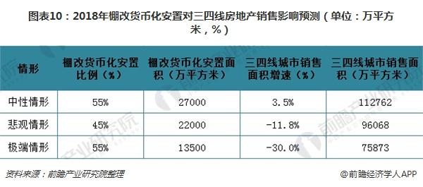图表10:2018年棚改货币化安置对三四线房地产销售影响预测(单位:万平方米,%)