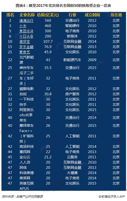 图表4:截至2017年北京排名全国前50的独角兽企业一览表