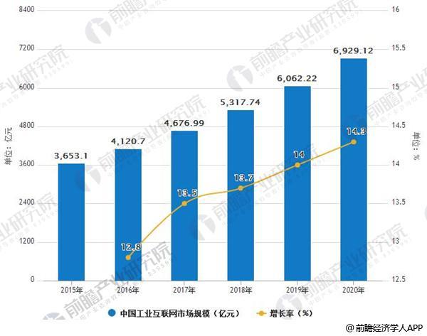2015-2020年中国工业互联网市场规模及增长情况