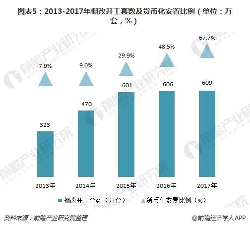 图表5:2013-2017年棚改开工套数及货币化安置比例(单位:万套,%)