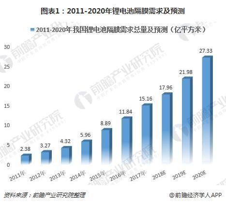 图表1:2011-2020年锂电池隔膜需求及预测