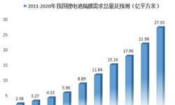 2018年中国锂电池隔膜市场需求前景分析 涂覆隔膜需求比例将持续增长【组图】