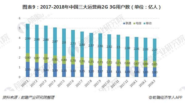 图表9:2017-2018年中国三大运营商2G+3G用户数(单位:亿人)